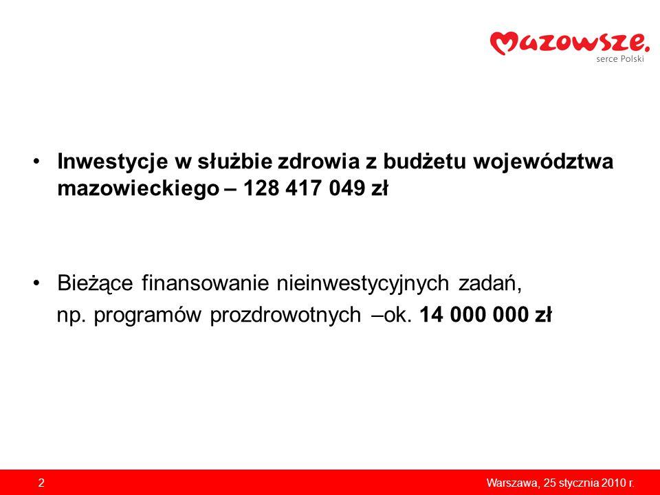 Inwestycje w służbie zdrowia z budżetu województwa mazowieckiego – 128 417 049 zł Bieżące finansowanie nieinwestycyjnych zadań, np.