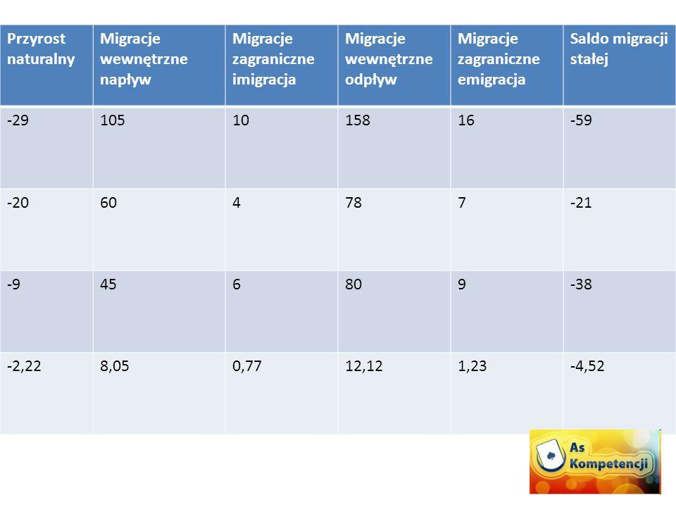 Przyrost naturalny Migracje wewnętrzne napływ Migracje zagraniczne imigracja Migracje wewnętrzne odpływ Migracje zagraniczne emigracja Saldo migracji stałej -291051015816-59 -20604787-21 -9456809-38 -2,228,050,7712,121,23-4,52