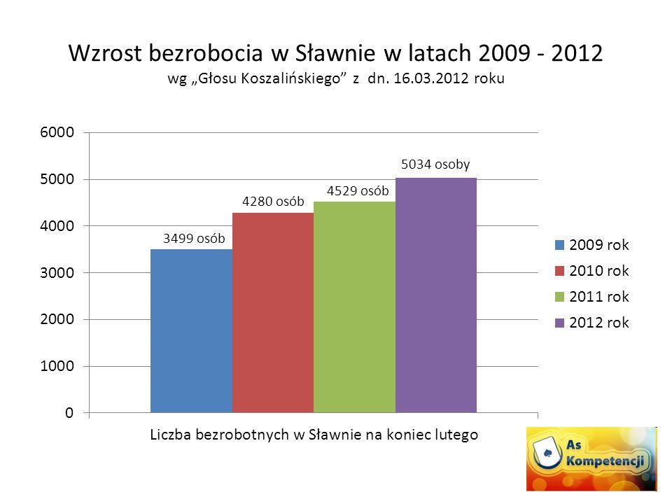 """Wzrost bezrobocia w Sławnie w latach 2009 - 2012 wg """"Głosu Koszalińskiego"""" z dn. 16.03.2012 roku 3499 osób"""