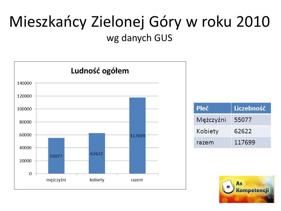 PłećLiczebność Mężczyźni55077 Kobiety62622 razem117699 Mieszkańcy Zielonej Góry w roku 2010 wg danych GUS