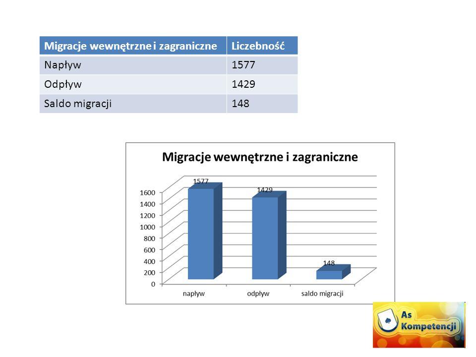 Migracje wewnętrzne i zagraniczneLiczebność Napływ1577 Odpływ1429 Saldo migracji148