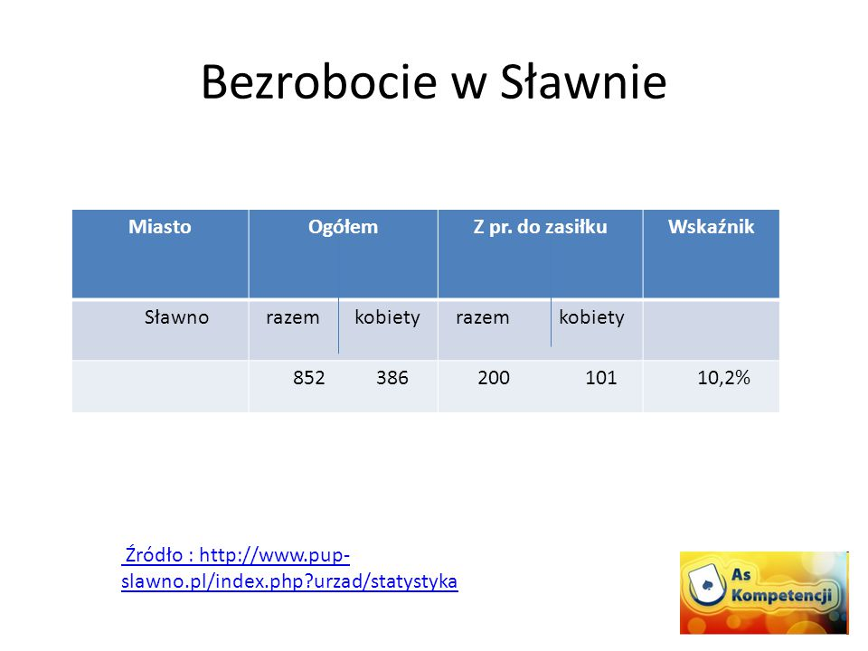 Bezrobocie w Sławnie MiastoOgółemZ pr. do zasiłkuWskaźnik Sławnorazem kobiety 852 386 200 101 10,2% Źródło : http://www.pup- slawno.pl/index.php?urzad
