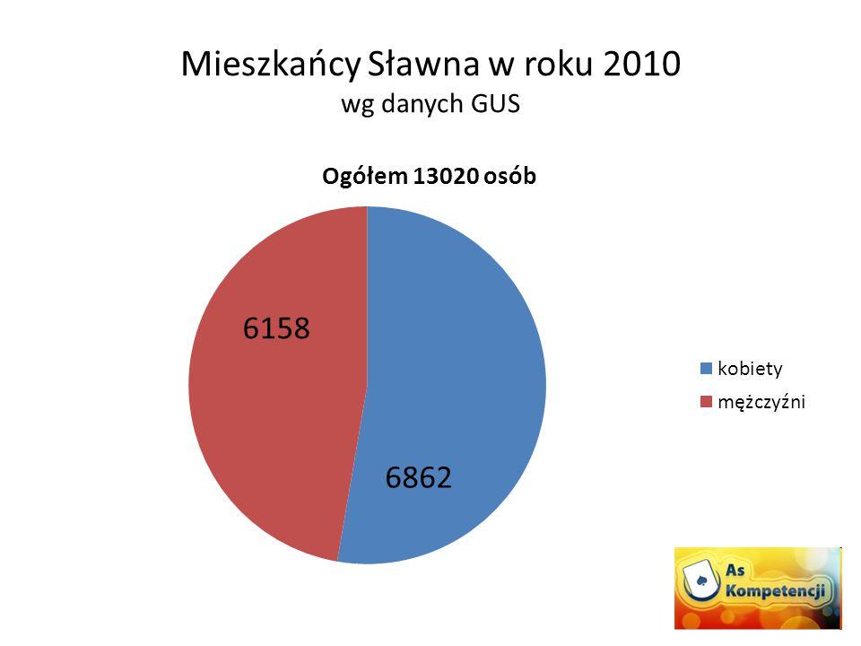 Mieszkańcy Sławna w roku 2010 wg danych GUS