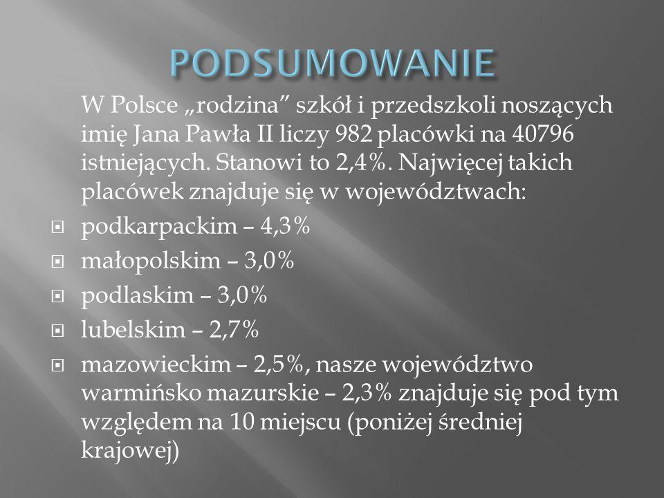 """W Polsce """"rodzina"""" szkół i przedszkoli noszących imię Jana Pawła II liczy 982 placówki na 40796 istniejących. Stanowi to 2,4%. Najwięcej takich placów"""