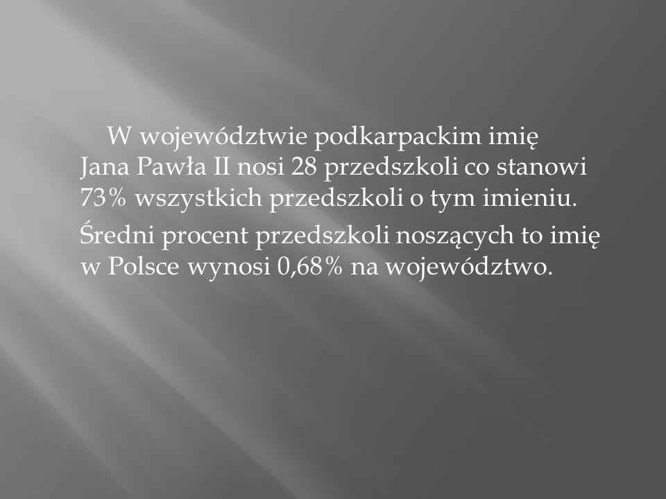 W województwie podkarpackim imię Jana Pawła II nosi 28 przedszkoli co stanowi 73% wszystkich przedszkoli o tym imieniu.