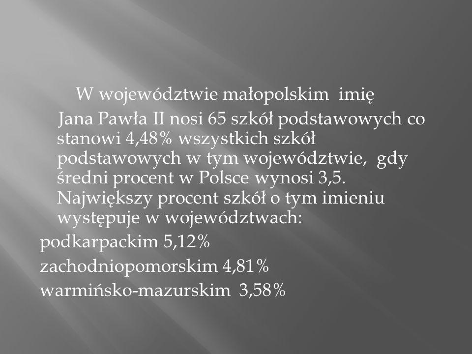 W województwie małopolskim imię Jana Pawła II nosi 65 szkół podstawowych co stanowi 4,48% wszystkich szkół podstawowych w tym województwie, gdy średni procent w Polsce wynosi 3,5.