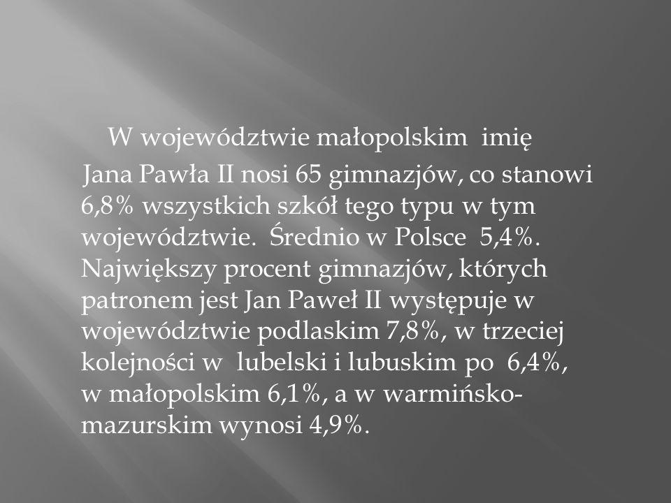 W województwie małopolskim imię Jana Pawła II nosi 65 gimnazjów, co stanowi 6,8% wszystkich szkół tego typu w tym województwie. Średnio w Polsce 5,4%.