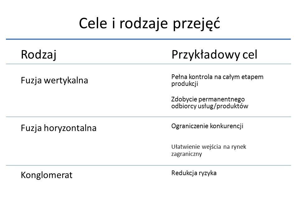 Cele i rodzaje przejęć RodzajPrzykładowy cel Fuzja wertykalna Fuzja horyzontalna Konglomerat Pełna kontrola na całym etapem produkcji Zdobycie permane