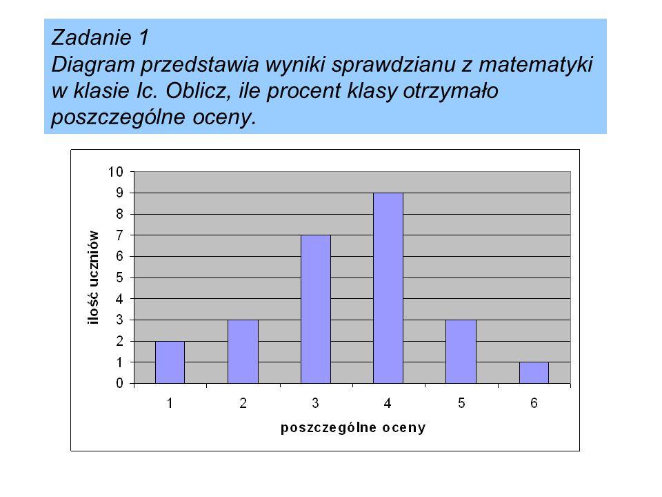 Rozwiązanie: Wszystkich uczniów jest 25 Niedostateczny: 0,08 = 8% Dopuszczający: 0,12 = 12% Dostateczny: 0,28 = 28% Dobry: 0,36 = 36% Bardzo dobry: 0,12 = 12% Celujący: 0,04 = 4%