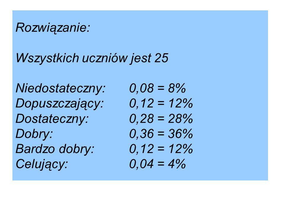 Rozwiązanie: Wszystkich uczniów jest 25 Niedostateczny: 0,08 = 8% Dopuszczający: 0,12 = 12% Dostateczny: 0,28 = 28% Dobry: 0,36 = 36% Bardzo dobry: 0,