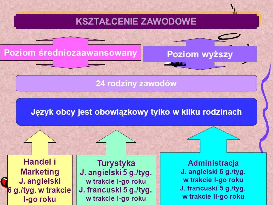 KSZTAŁCENIE ZAWODOWE Poziom średniozaawansowany Poziom wyższy 24 rodziny zawodów Język obcy jest obowiązkowy tylko w kilku rodzinach Handel i Marketin