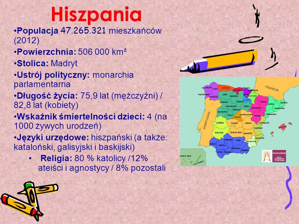 Hiszpania Populacja 47.265.321 mieszkańców (2012) Powierzchnia: 506 000 km² Stolica: Madryt Ustrój polityczny: monarchia parlamentarna Długość życia: