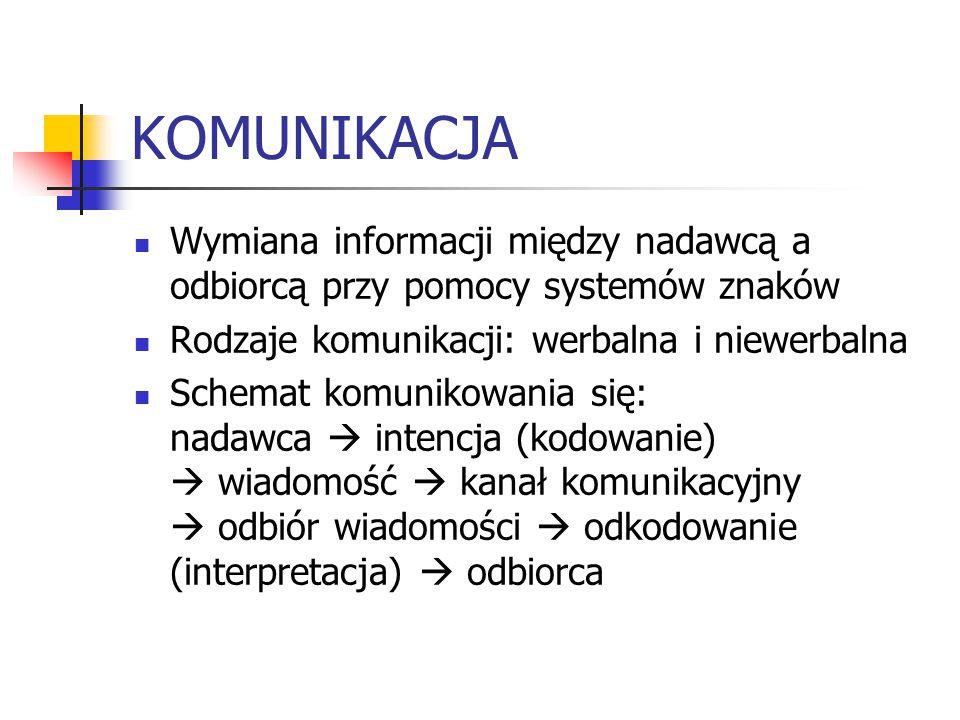 KOMUNIKACJA Wymiana informacji między nadawcą a odbiorcą przy pomocy systemów znaków Rodzaje komunikacji: werbalna i niewerbalna Schemat komunikowania się: nadawca  intencja (kodowanie)  wiadomość  kanał komunikacyjny  odbiór wiadomości  odkodowanie (interpretacja)  odbiorca