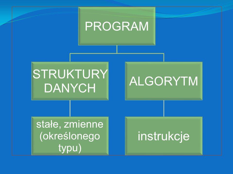 PROGRAM STRUKTURY DANYCH stałe, zmienne (określonego typu) ALGORYTM instrukcje
