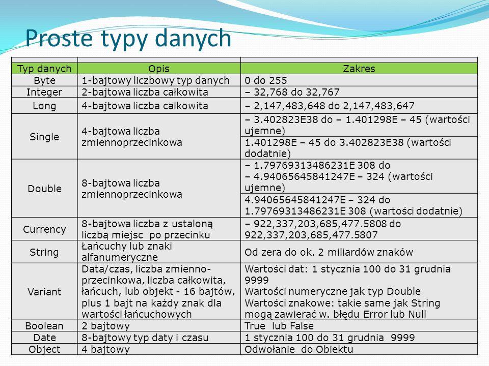 Proste typy danych Typ danychOpisZakres Byte1-bajtowy liczbowy typ danych0 do 255 Integer2-bajtowa liczba całkowita– 32,768 do 32,767 Long4-bajtowa liczba całkowita– 2,147,483,648 do 2,147,483,647 Single 4-bajtowa liczba zmiennoprzecinkowa – 3.402823E38 do – 1.401298E – 45 (wartości ujemne) 1.401298E – 45 do 3.402823E38 (wartości dodatnie) Double 8-bajtowa liczba zmiennoprzecinkowa – 1.79769313486231E 308 do – 4.94065645841247E – 324 (wartości ujemne) 4.94065645841247E – 324 do 1.79769313486231E 308 (wartości dodatnie) Currency 8-bajtowa liczba z ustaloną liczbą miejsc po przecinku – 922,337,203,685,477.5808 do 922,337,203,685,477.5807 String Łańcuchy lub znaki alfanumeryczne Od zera do ok.