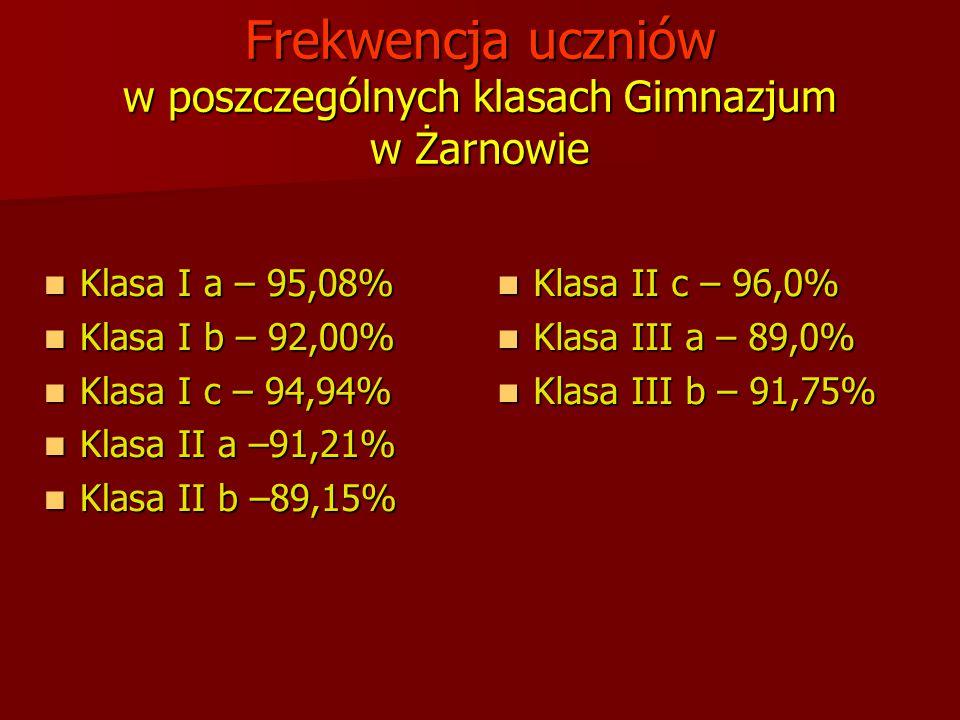 Frekwencja uczniów w poszczególnych klasach Gimnazjum w Żarnowie Klasa I a – 95,08% Klasa I a – 95,08% Klasa I b – 92,00% Klasa I b – 92,00% Klasa I c
