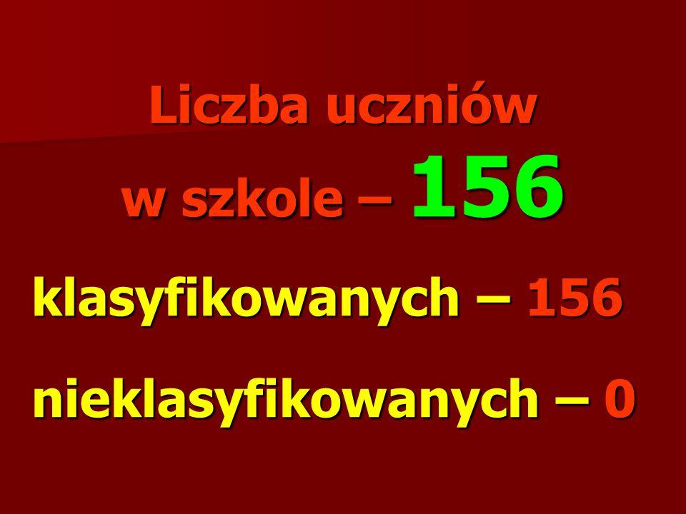 Liczba uczniów w szkole – 156 klasyfikowanych – 156 nieklasyfikowanych – 0