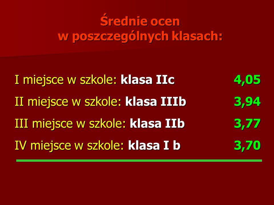 Średnie ocen w poszczególnych klasach: I miejsce w szkole: klasa IIc 4,05 II miejsce w szkole: klasa IIIb 3,94 III miejsce w szkole: klasa IIb 3,77 IV
