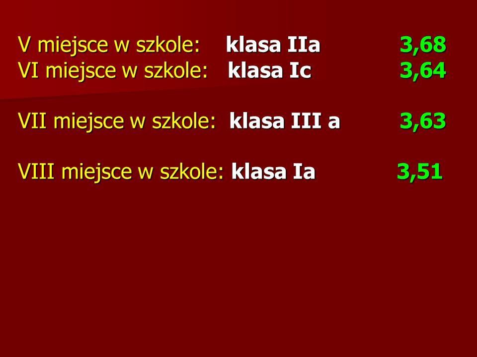 Oceny z zachowania Liczba uczniów Gimnazjum w Żarnowie z oceną z zachowania: wzorową – 61 bardzo dobrą – 36 dobrą – 37 poprawną – 18 nieodpowiednią – 4 naganną – 0