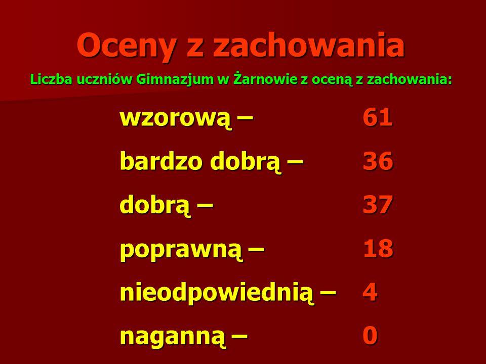 Oceny z zachowania Liczba uczniów Gimnazjum w Żarnowie z oceną z zachowania: wzorową – 61 bardzo dobrą – 36 dobrą – 37 poprawną – 18 nieodpowiednią –