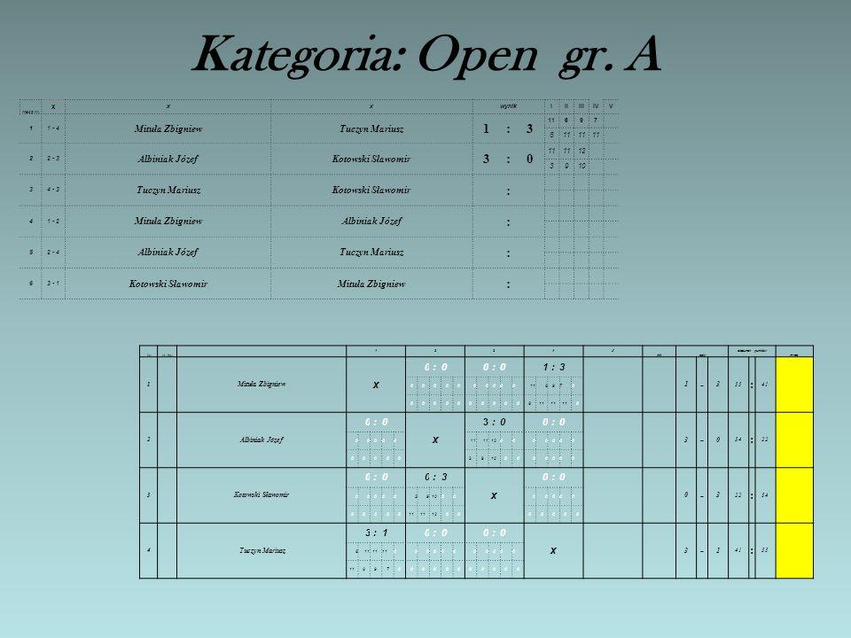 Aktualne wyniki tabele w poszczególnych kategoriach i grupach na dn. 2.03.2014