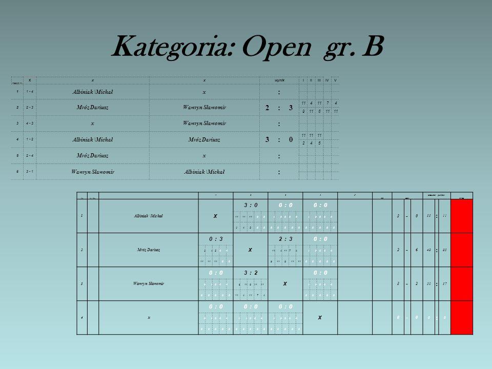 Kategoria: Open gr. A mecz nr. x xxwynikIIIIIIIVV 11 - 4 Mituła ZbigniewTuczyn Mariusz 1:3 11697 8 22 - 3 Albiniak JózefKotowski Sławomir 3:0 11 12 39