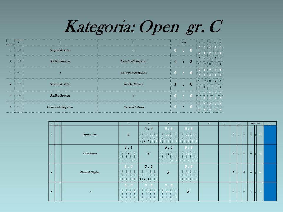 Kategoria: Open gr. B mecz nr. x xxwynikIIIIIIIVV 11 - 4 Albiniak \Michałx : 22 - 3 Mróz DariuszWawryn Sławomir 2:3 114 74 9 8 34 - 3 xWawryn Sławomir