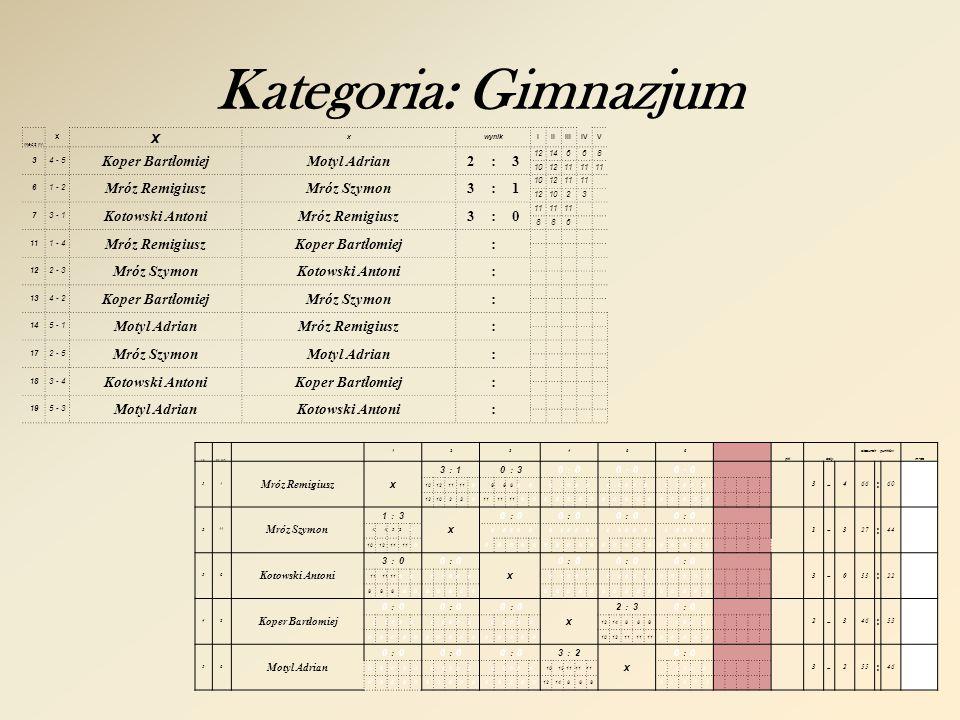 Kategoria: Open gr. C l.pnr. los. 1234X pktsety stosunek punktów m-ce 1 Sozoniuk Artur x 3:00:00:0 3 - 033 : 17 11 000000000000 467000000000000 2 Radk