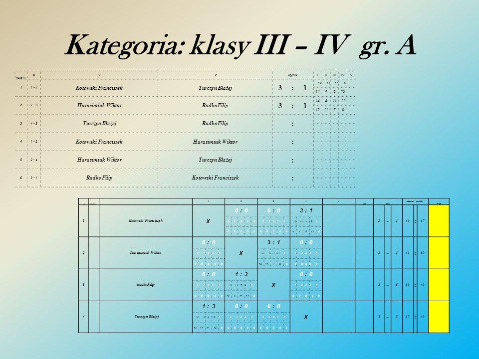 Kategoria: Gimnazjum mecz nr. x x xwynikIIIIIIIVV 34 - 5 Koper BartłomiejMotyl Adrian2:3 1214668 101211 61 - 2 Mróz RemigiuszMróz Szymon3:1 101211 121