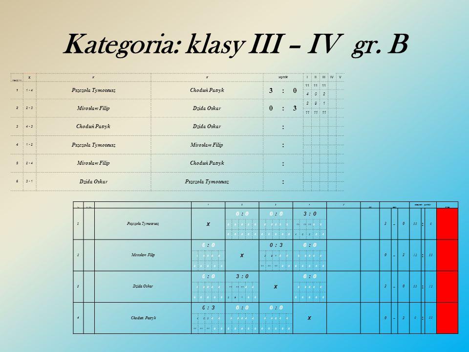 Kategoria: klasy III – IV gr. A mecz nr. x xxwynikIIIIIIIVV 11 - 4 Kotowski FranciszekTurczyn Błażej 3:1 1211 15 144613 22 - 3 Harasimiuk WiktorRadkoF