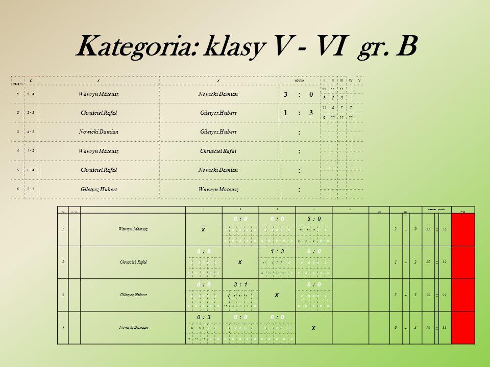Kategoria: klasy V - VI gr. A mecz nr. x xxwynikIIIIIIIVV 11 - 4 Smolińska MałgorzataSozoniuk Patryk 2:3 11 109 51381211 22 - 3 Musialski MikolajGołęb