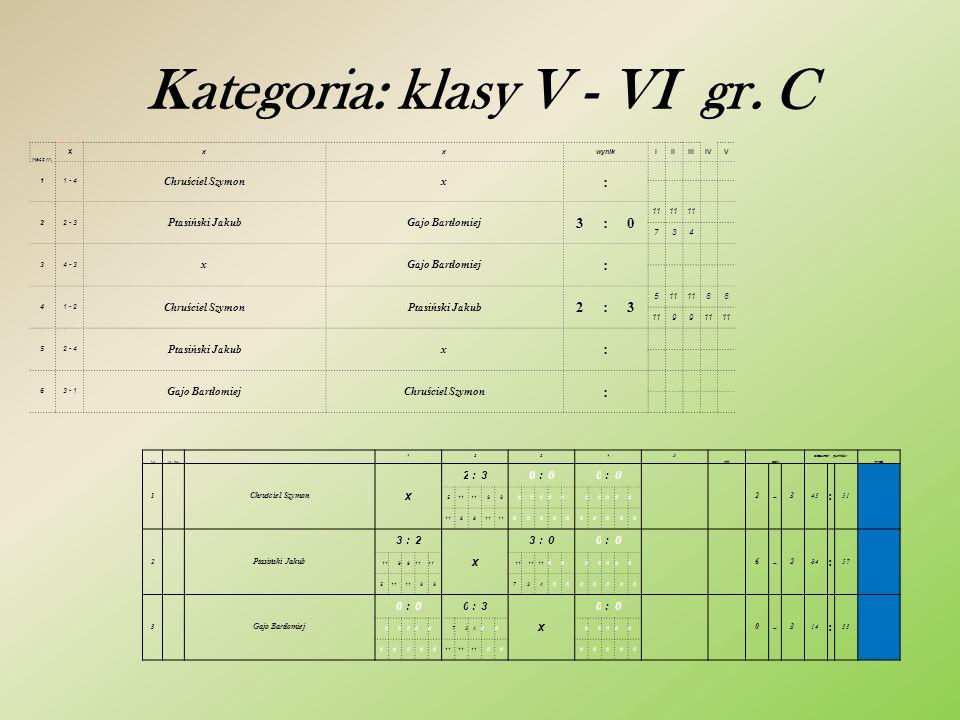 Kategoria: klasy V - VI gr. B mecz nr.