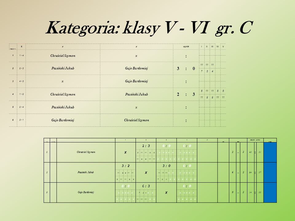 Kategoria: klasy V - VI gr. B mecz nr. x xxwynikIIIIIIIVV 11 - 4 Wawryn MateuszNowicki Damian 3:0 11 826 22 - 3 Chruściel RafałGiletycz Hubert 1:3 114