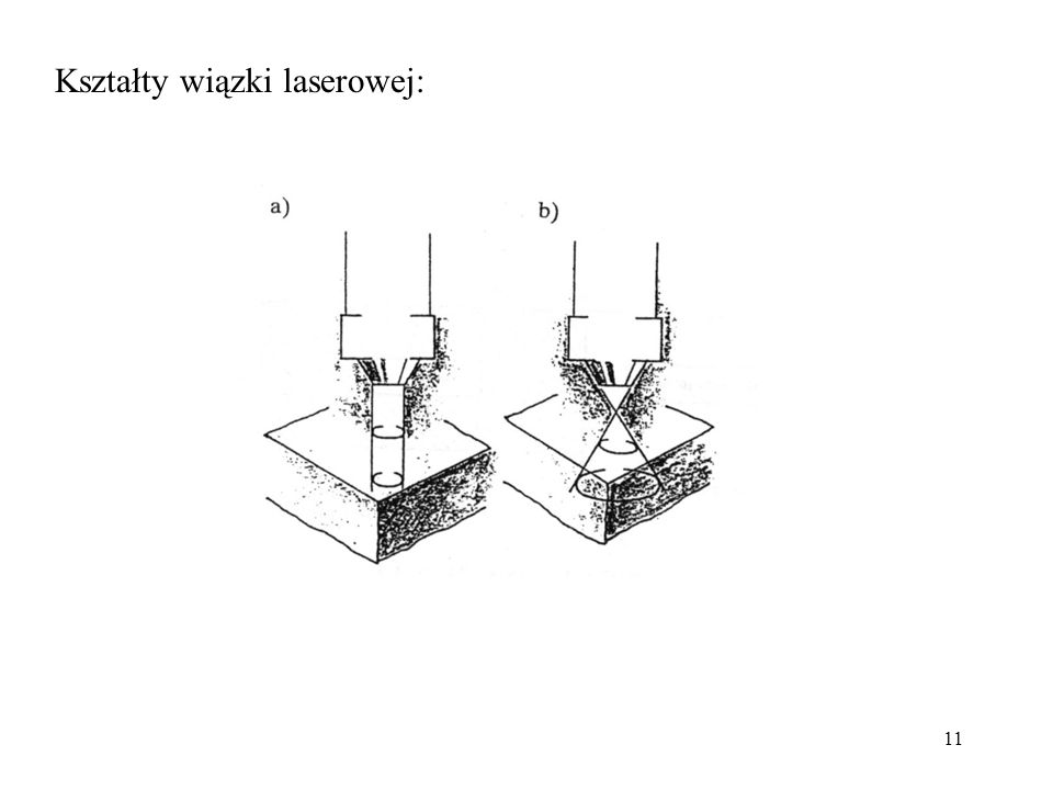 11 Kształty wiązki laserowej: