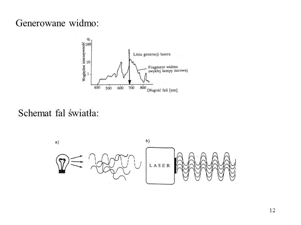 12 Generowane widmo: Schemat fal światła: