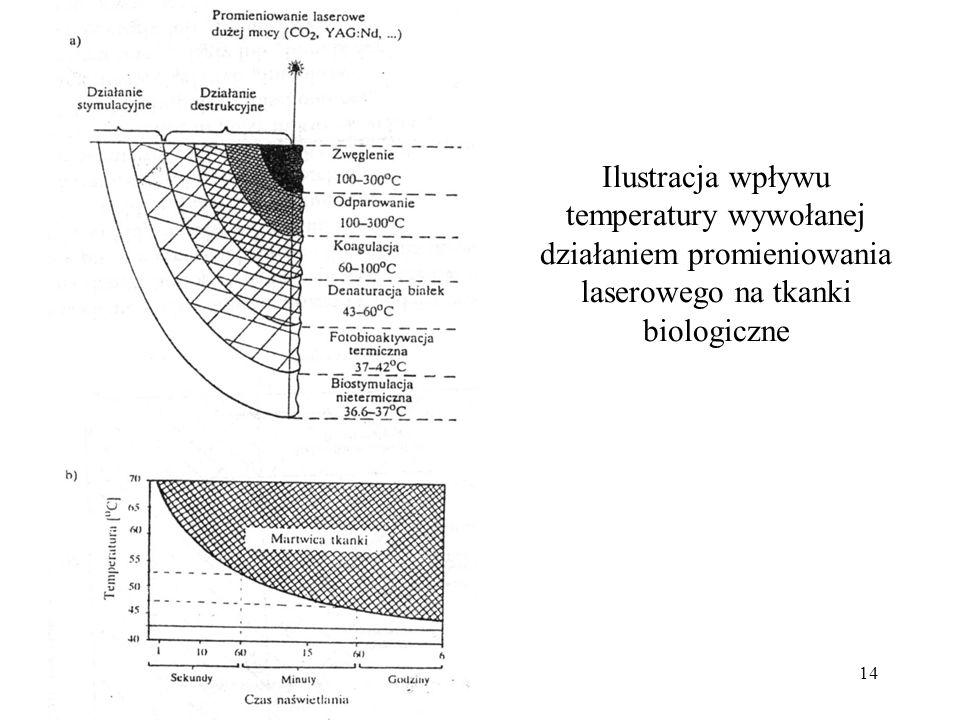 14 Ilustracja wpływu temperatury wywołanej działaniem promieniowania laserowego na tkanki biologiczne