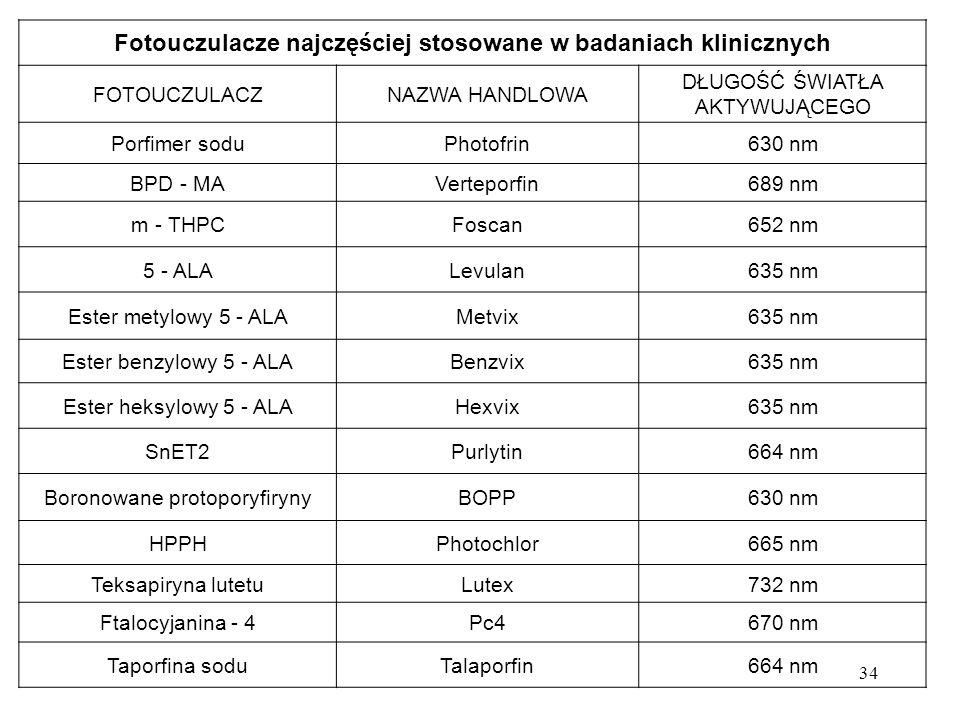 34 Fotouczulacze najczęściej stosowane w badaniach klinicznych FOTOUCZULACZNAZWA HANDLOWA DŁUGOŚĆ ŚWIATŁA AKTYWUJĄCEGO Porfimer soduPhotofrin630 nm BPD - MAVerteporfin689 nm m - THPCFoscan652 nm 5 - ALALevulan635 nm Ester metylowy 5 - ALAMetvix635 nm Ester benzylowy 5 - ALABenzvix635 nm Ester heksylowy 5 - ALAHexvix635 nm SnET2Purlytin664 nm Boronowane protoporyfirynyBOPP630 nm HPPHPhotochlor665 nm Teksapiryna lutetuLutex732 nm Ftalocyjanina - 4Pc4670 nm Taporfina soduTalaporfin664 nm