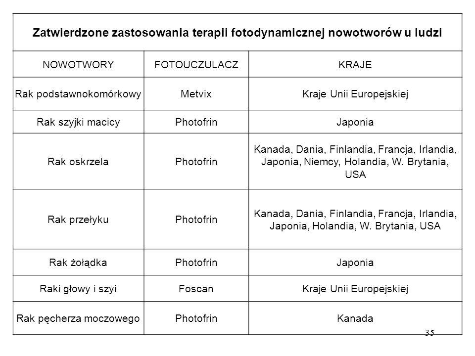 35 Zatwierdzone zastosowania terapii fotodynamicznej nowotworów u ludzi NOWOTWORYFOTOUCZULACZKRAJE Rak podstawnokomórkowyMetvixKraje Unii Europejskiej Rak szyjki macicyPhotofrinJaponia Rak oskrzelaPhotofrin Kanada, Dania, Finlandia, Francja, Irlandia, Japonia, Niemcy, Holandia, W.