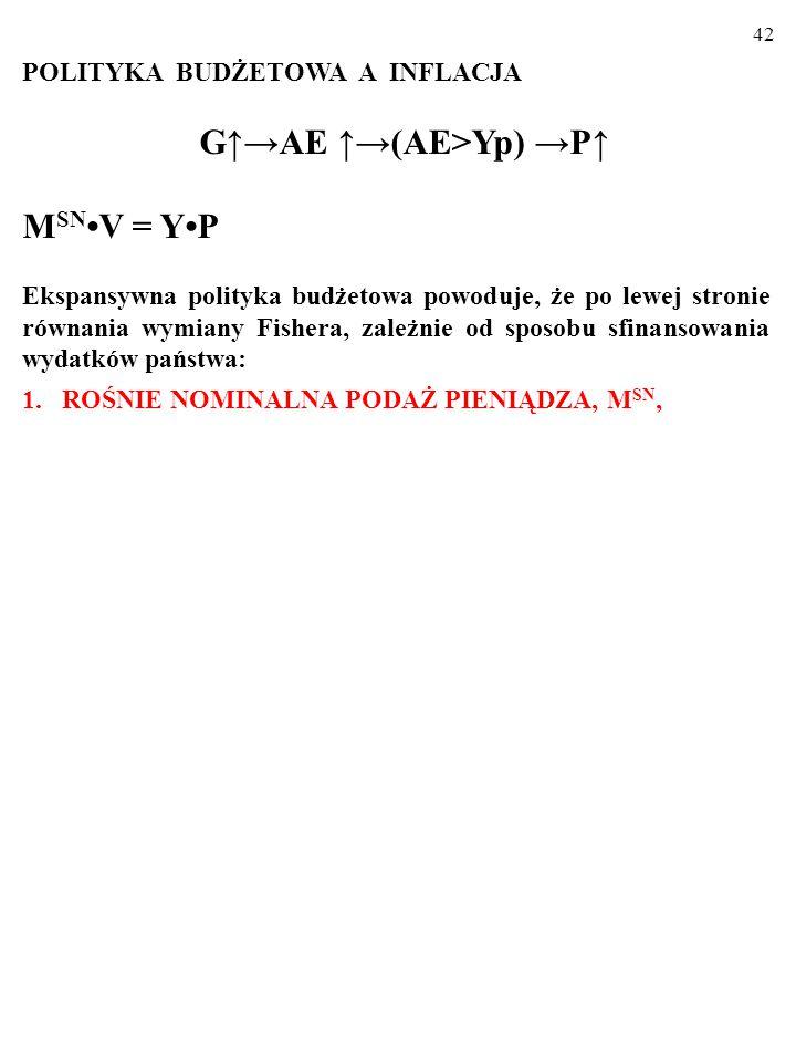 41 POLITYKA BUDŻETOWA A INFLACJA G↑→AE ↑→(AE>Yp) →P↑