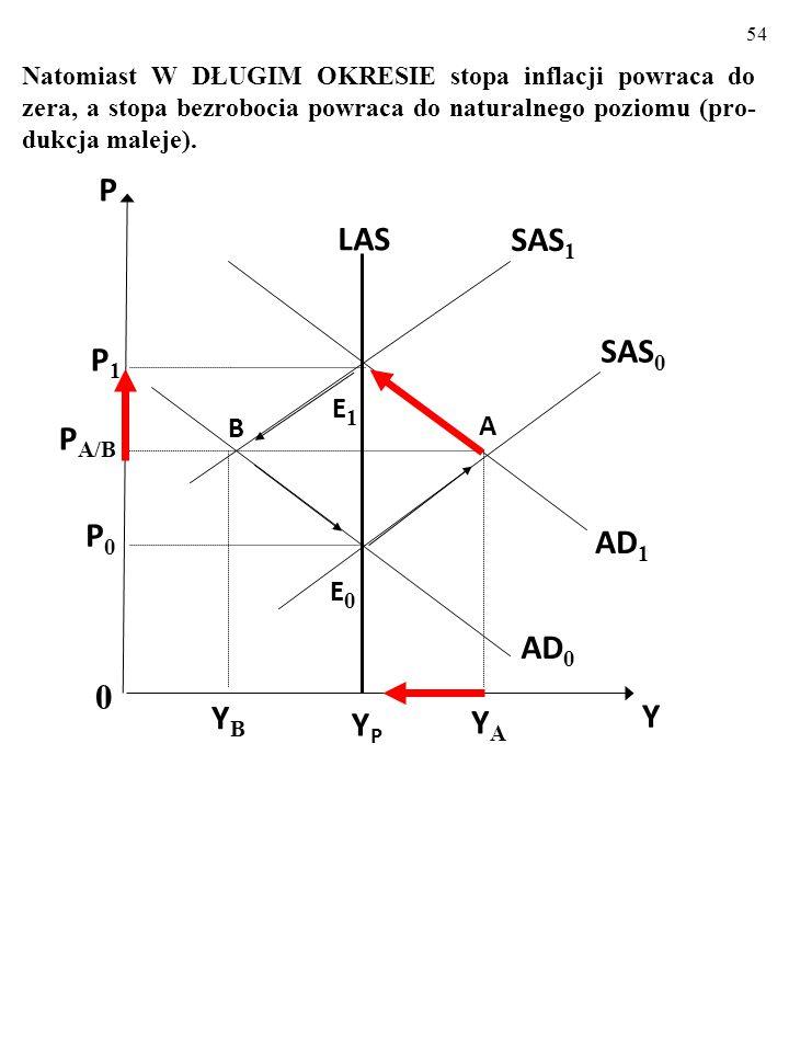 53 YPYP LAS AD 1 AD 0 E1E1 B SAS 0 SAS 1 0 Y P P 1 P A/B E0E0 P0P0 YBYB A YAYA Np. po POZYTYWNYM makroekonomicznym szoku popyto- wym W KRÓTKIM OKRESIE