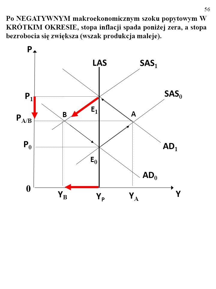 55 Zmiany stóp: bezrobocia i inflacji po pozytywnym szoku popytowym π U UAUA A' πAπA 0 E0E0 SPC UBUB B' πBπB YPYP LAS AD 1 AD 0 E1E1 B SAS 0 SAS 1 0 Y