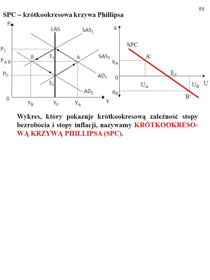 58 Zmiany stóp: bezrobocia i inflacji po negatywnym szoku popyto- wym π U UAUA A' πAπA 0 E0E0 SPC UBUB B' πBπB YPYP LAS AD 1 AD 0 E1E1 B SAS 0 SAS 1 0