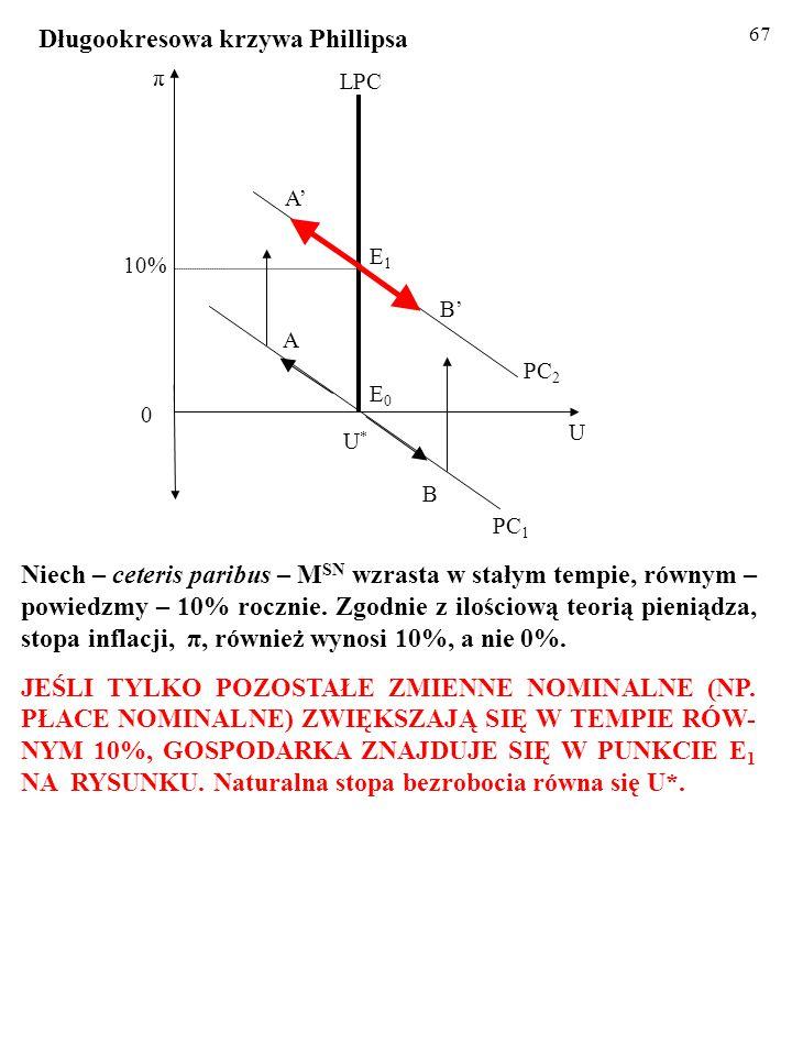 66 10% U U*U* A π 0 E0E0 PC 1 B LPC PC 2 E1E1 B' A' Niech – ceteris paribus – M SN wzrasta w stałym tempie, równym – powiedzmy – 10% rocznie. Zgodnie
