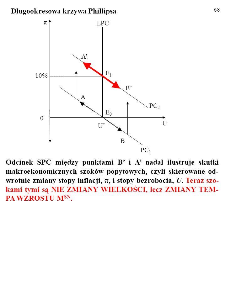 67 Niech – ceteris paribus – M SN wzrasta w stałym tempie, równym – powiedzmy – 10% rocznie. Zgodnie z ilościową teorią pieniądza, stopa inflacji, π,