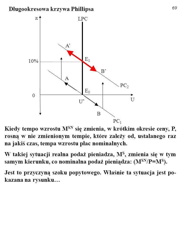 68 Odcinek SPC między punktami B' i A' nadal ilustruje skutki makroekonomicznych szoków popytowych, czyli skierowane od- wrotnie zmiany stopy inflacji
