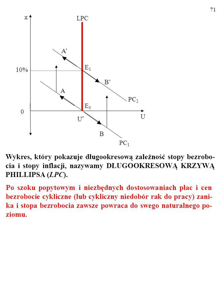 70 10% U U*U* A π 0 E0E0 PC 1 B LPC PC 2 E1E1 B' A' Wykres, który pokazuje długookresową zależność stopy bezrobo- cia i stopy inflacji, nazywamy DŁUGO