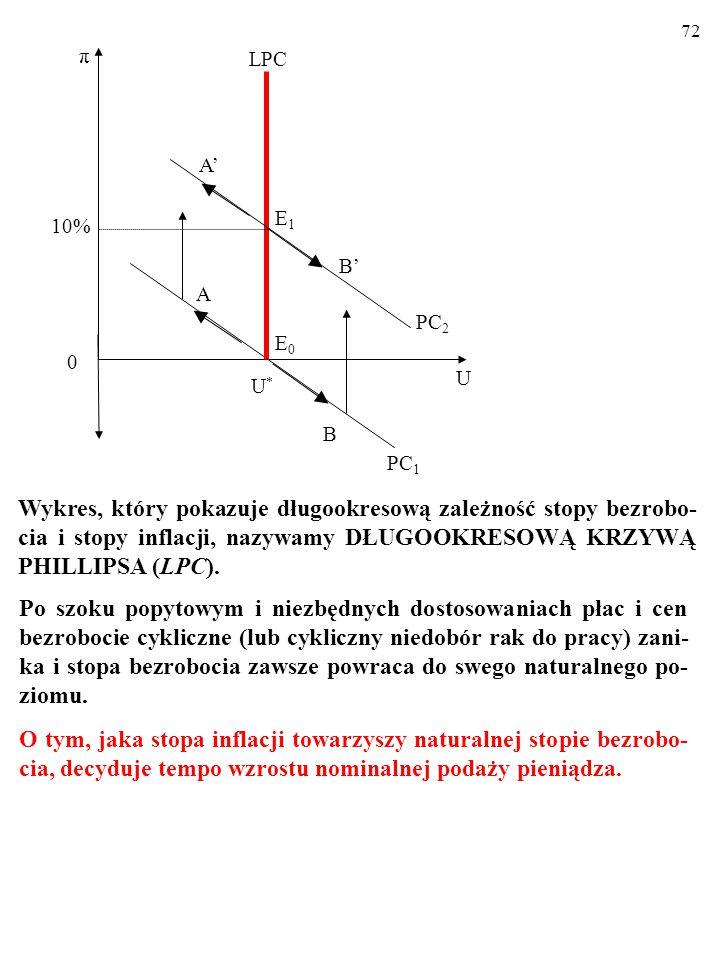 71 10% U U*U* A π 0 E0E0 PC 1 B LPC PC 2 E1E1 B' A' Wykres, który pokazuje długookresową zależność stopy bezrobo- cia i stopy inflacji, nazywamy DŁUGO