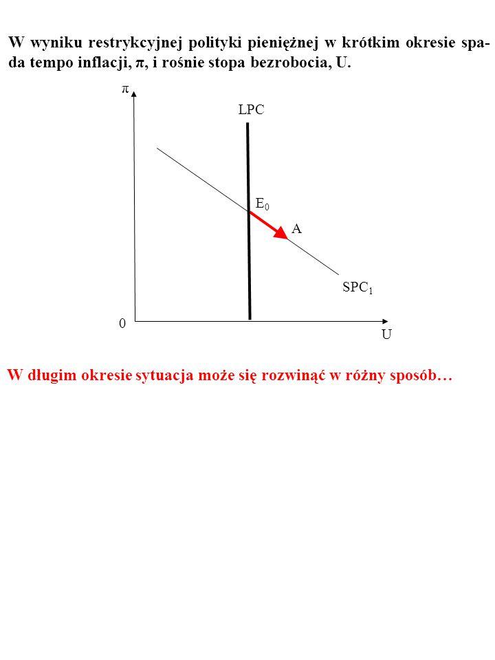 W wyniku restrykcyjnej polityki pieniężnej w krótkim okresie spa- da tempo inflacji, π, i rośnie stopa bezrobocia, U. U π 0 E0E0 SPC 1 A LPC
