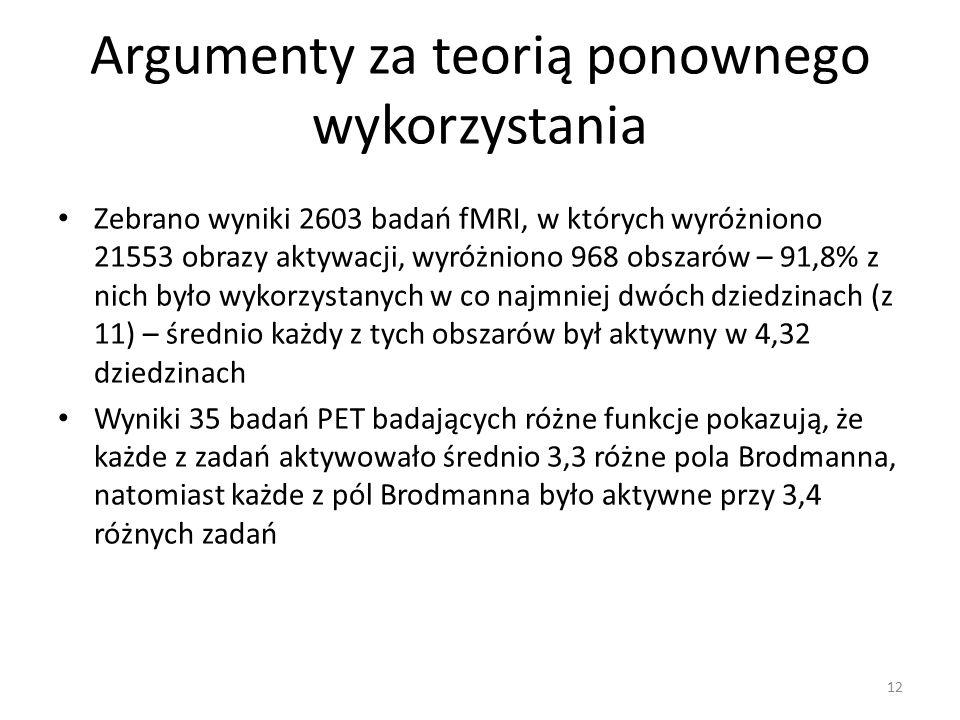 Argumenty za teorią ponownego wykorzystania Zebrano wyniki 2603 badań fMRI, w których wyróżniono 21553 obrazy aktywacji, wyróżniono 968 obszarów – 91,8% z nich było wykorzystanych w co najmniej dwóch dziedzinach (z 11) – średnio każdy z tych obszarów był aktywny w 4,32 dziedzinach Wyniki 35 badań PET badających różne funkcje pokazują, że każde z zadań aktywowało średnio 3,3 różne pola Brodmanna, natomiast każde z pól Brodmanna było aktywne przy 3,4 różnych zadań 12