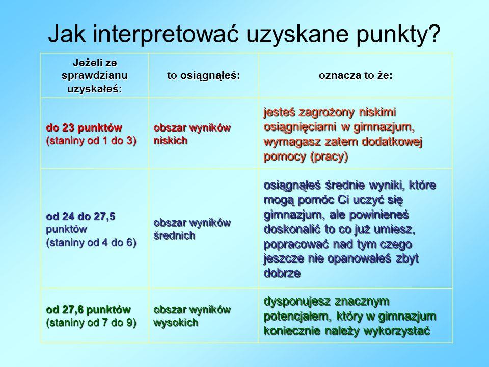 Jak interpretować uzyskane punkty.